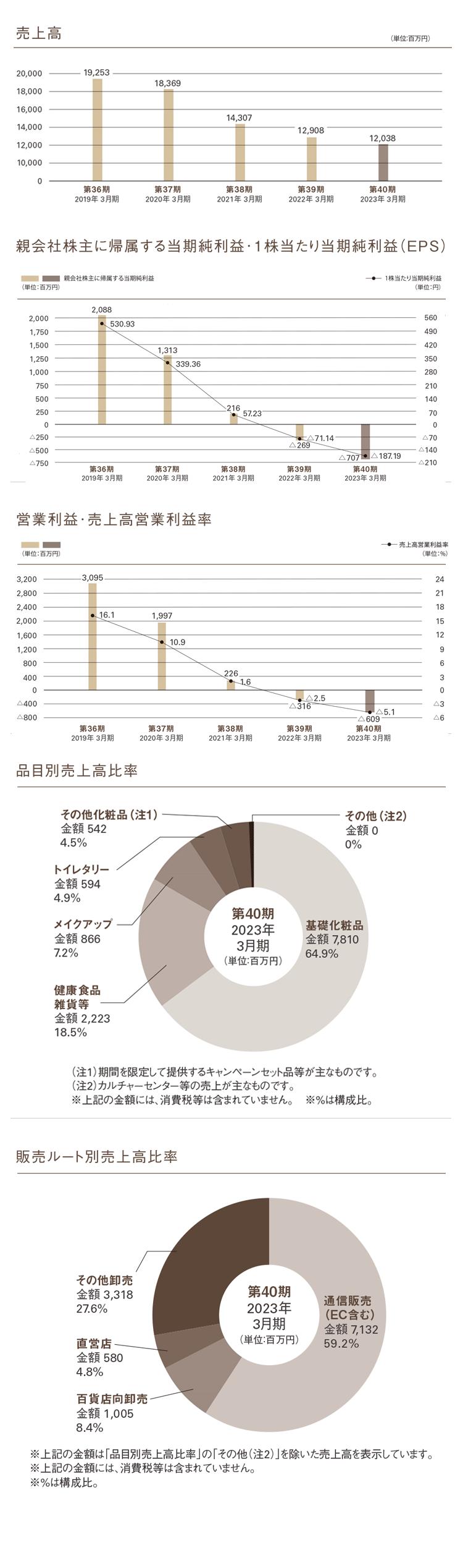 財務グラフ情報